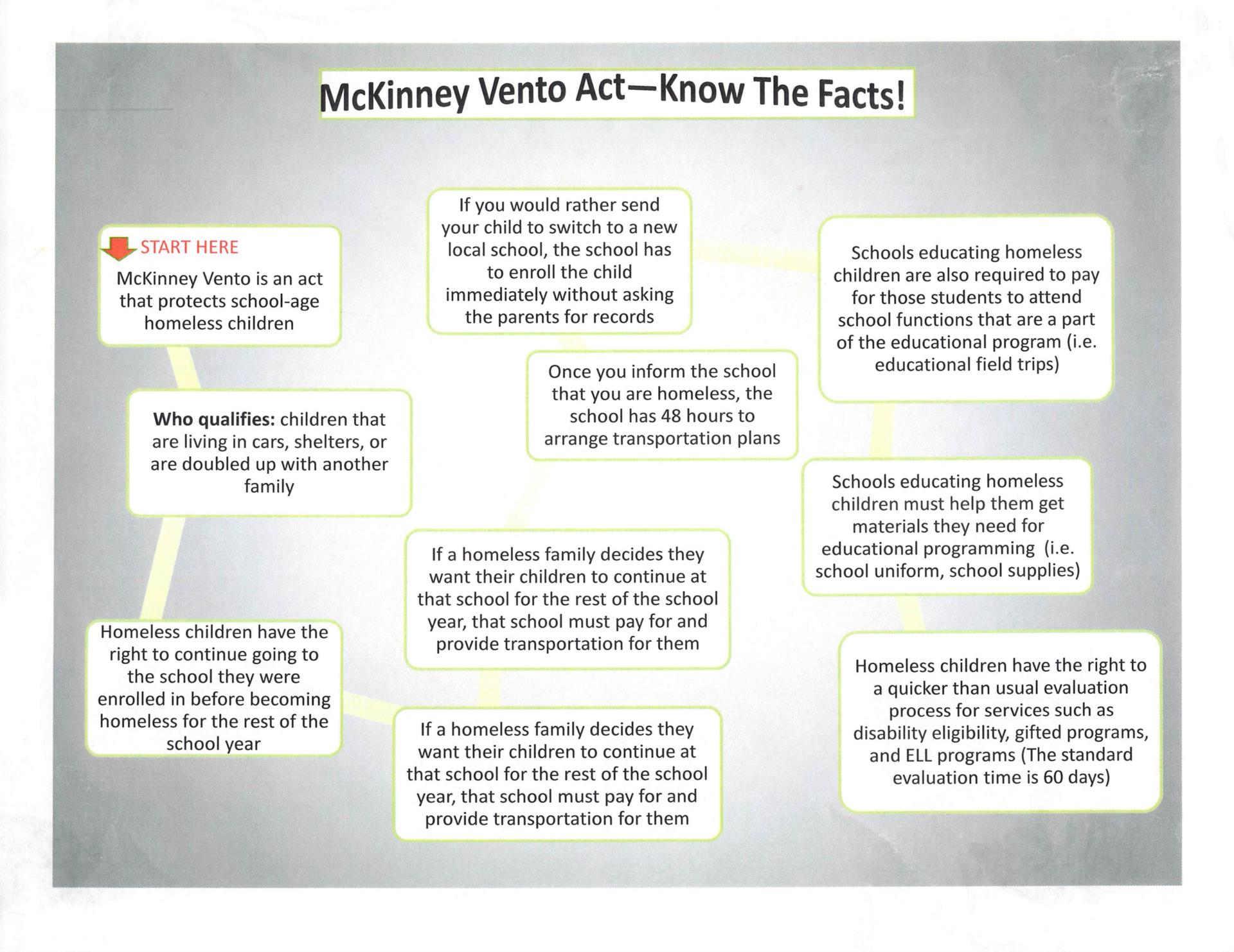 McKinney Vento know the facts sheet