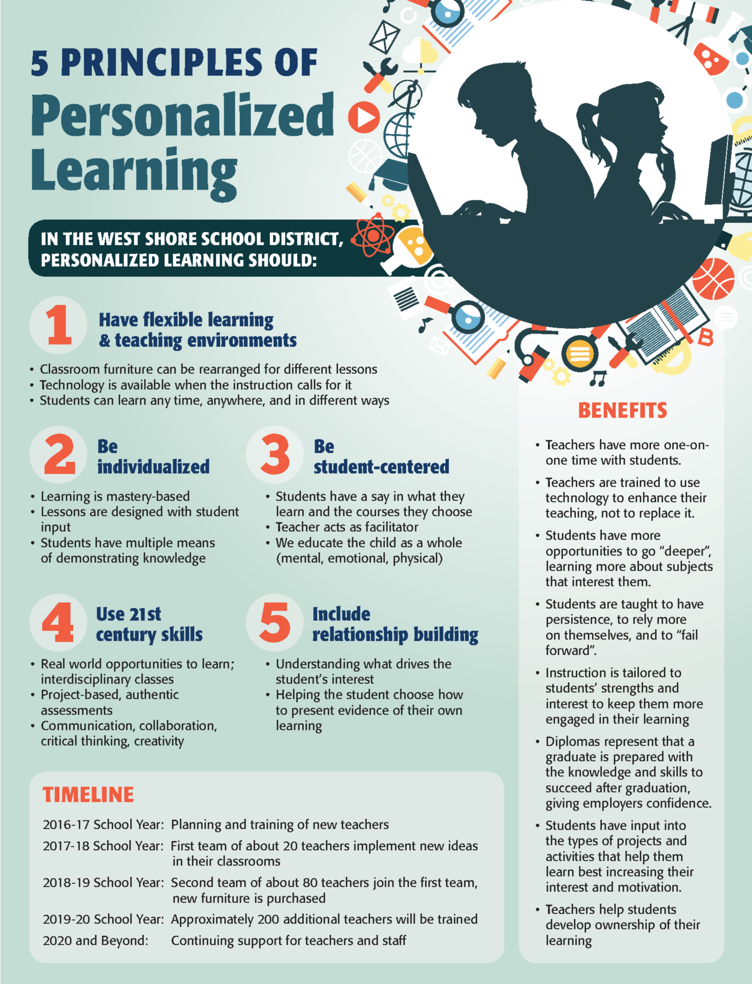 Personalize Learning Principles See PDF for Same Graphic