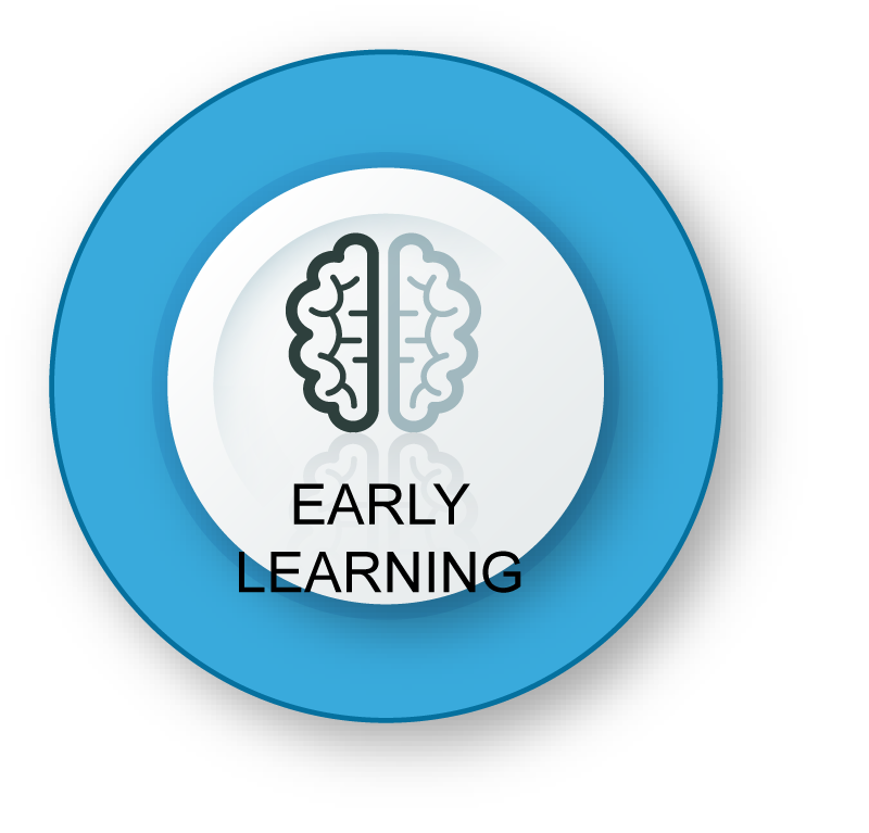 Early Learning - Left Brain and Right Brain