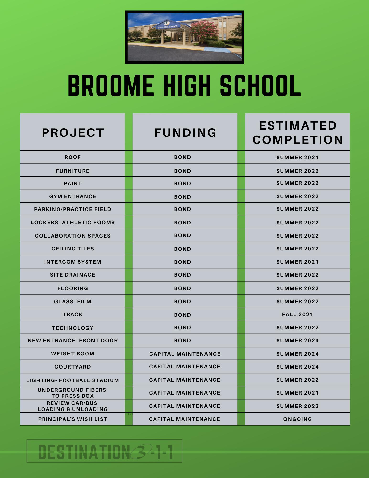 broome high school plans