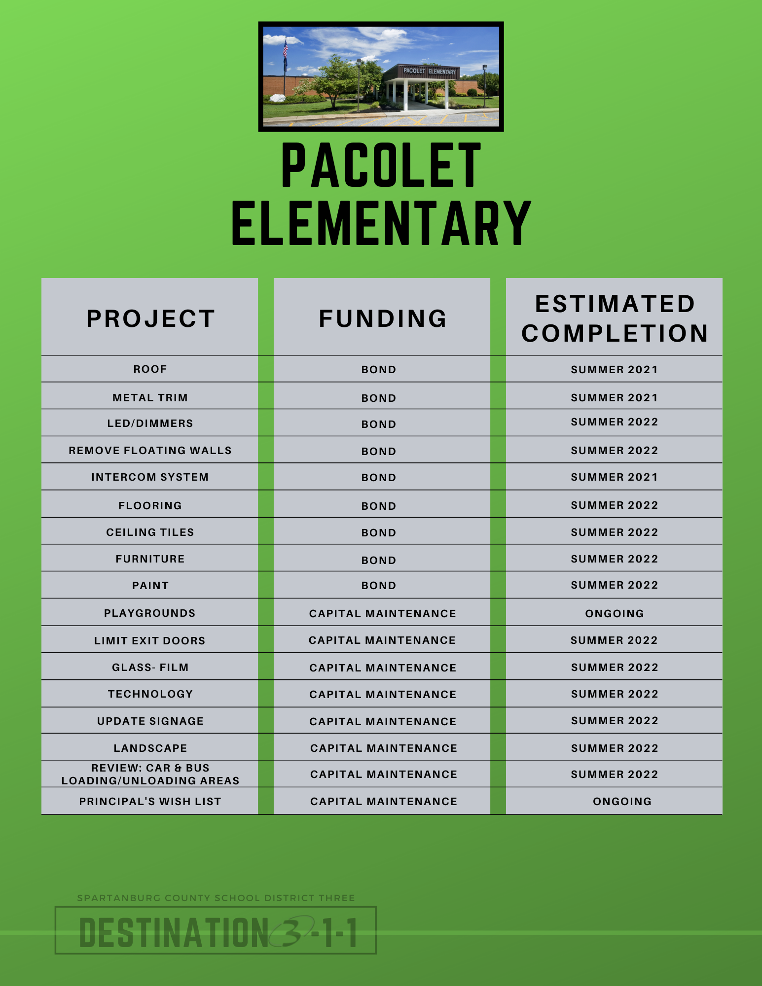 pacolet elementary plans