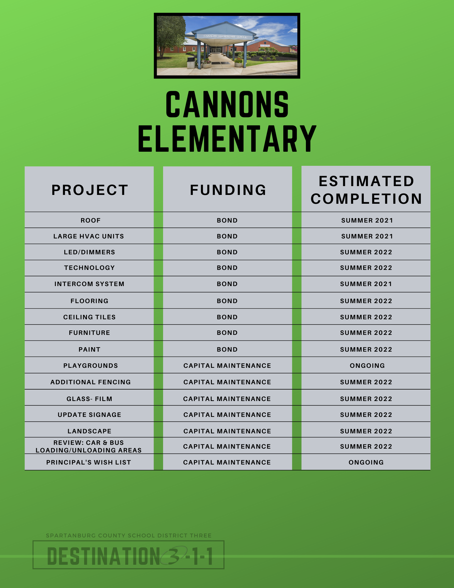 cannons elementary projects