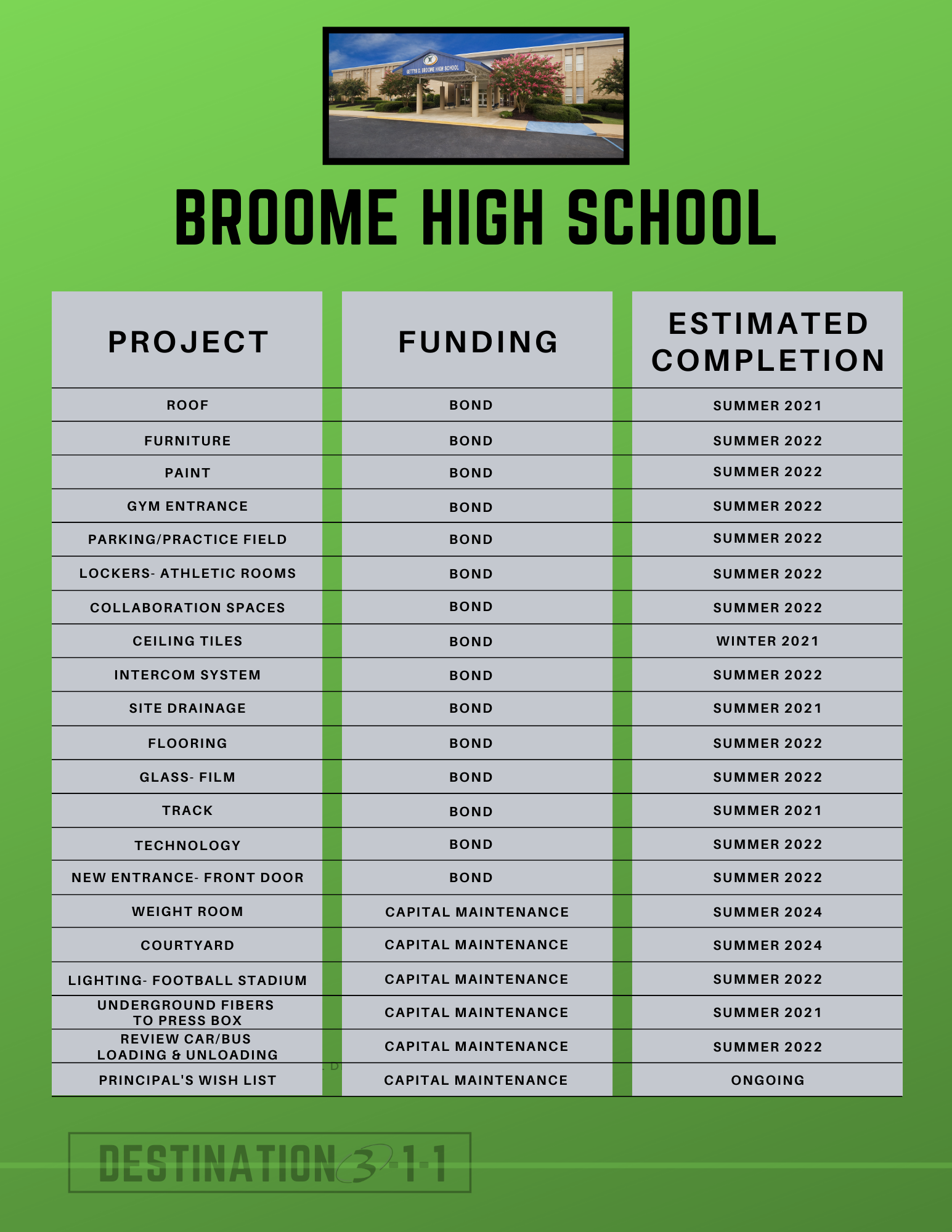 broome high school plans