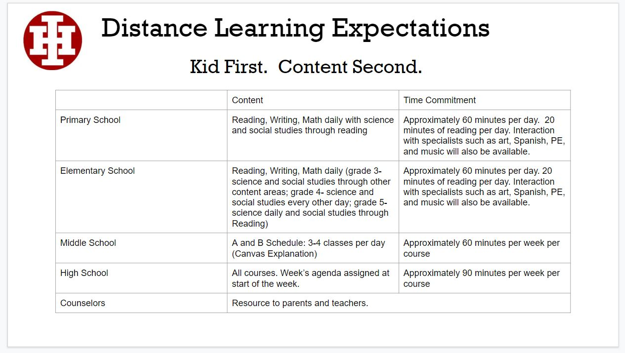 Distance Learning Graph
