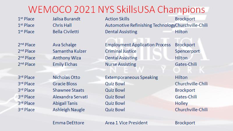 List of 2021 SkillsUSA Champions from WEMOCO