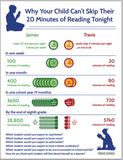 chart children need to read 20 minutes tonight