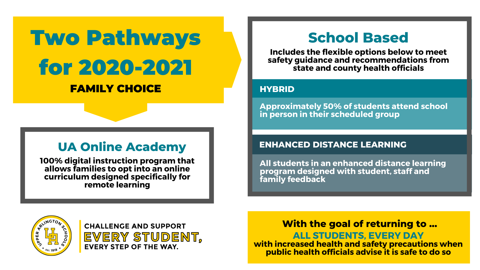 Two pathways for 2020-2021 school year
