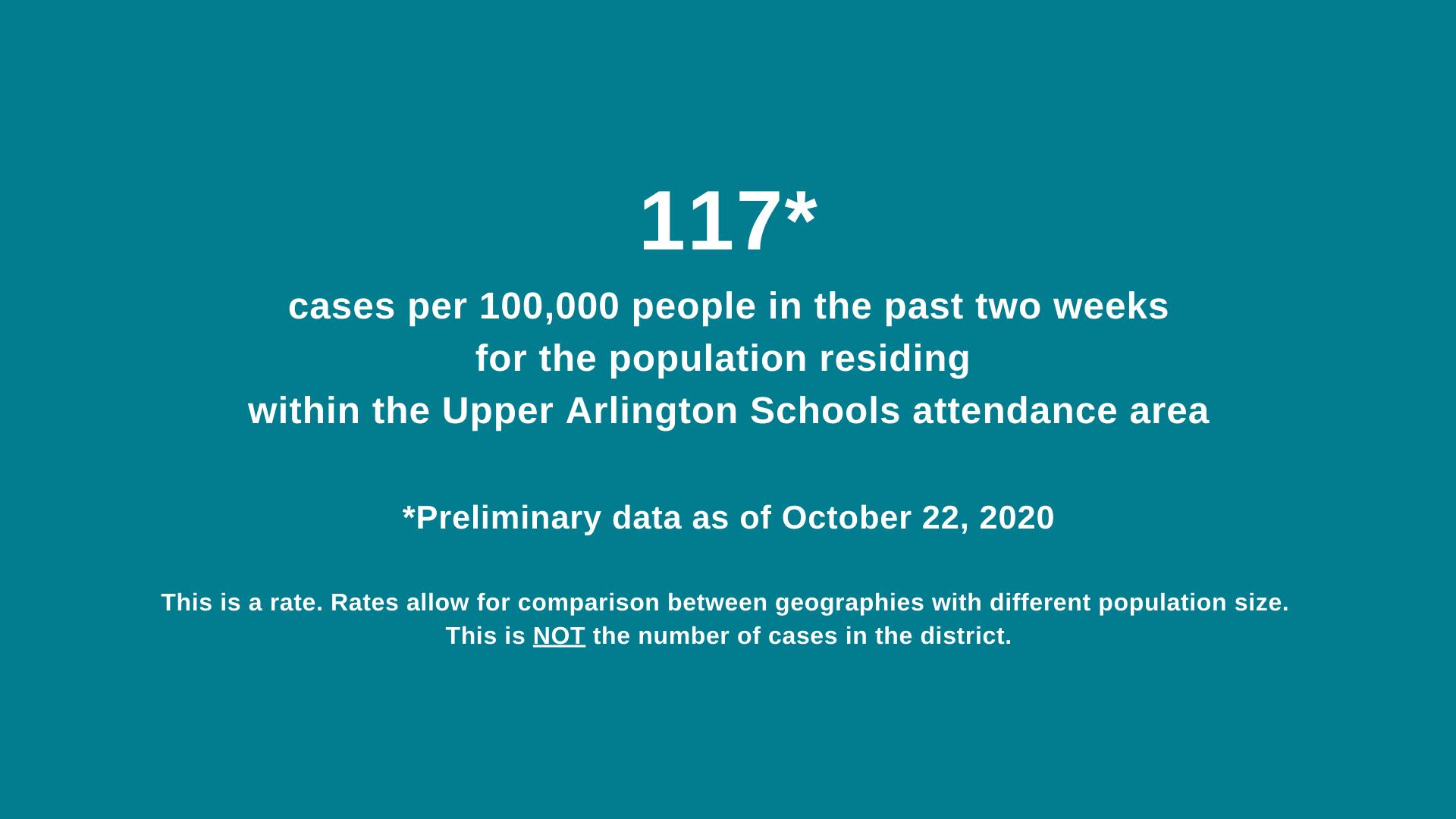 Case rate graphic for Upper Arlington attendance area - 117 per 100,000 people in the past two weeks