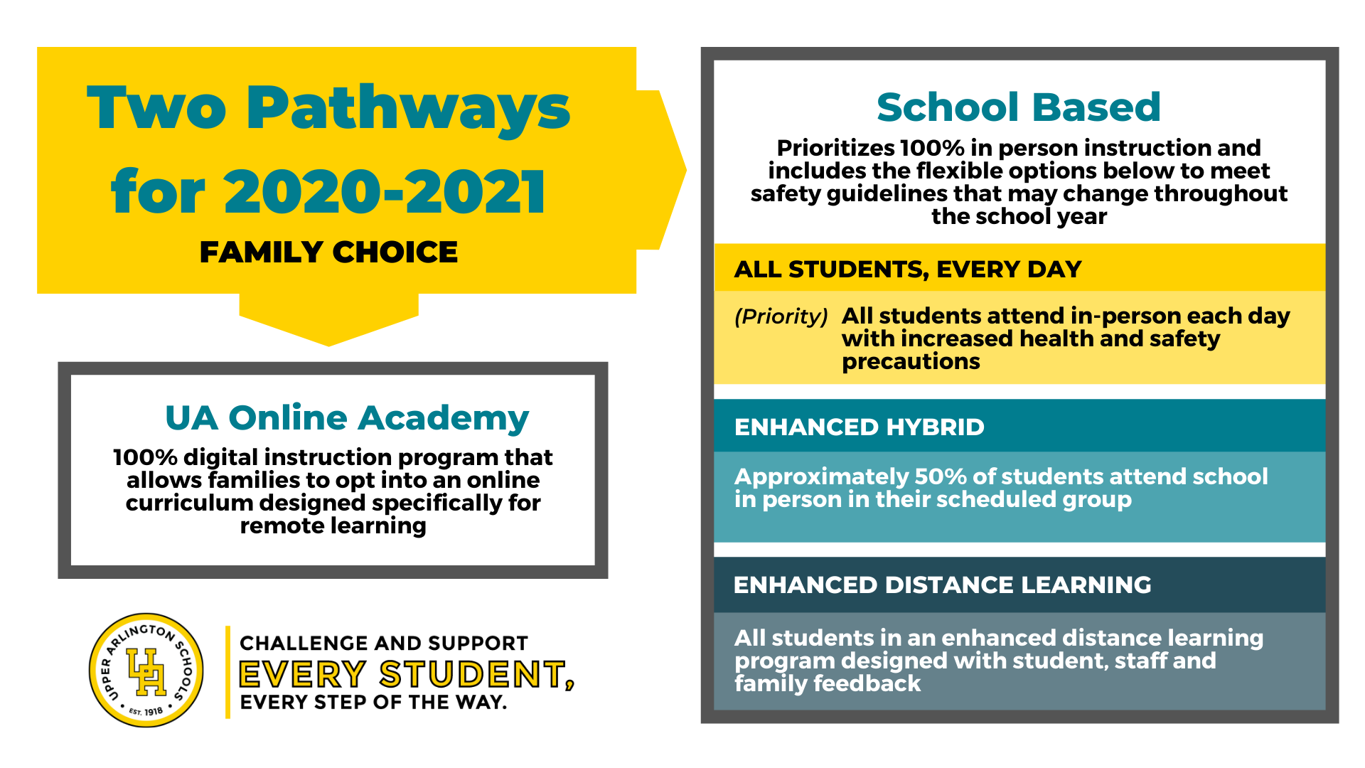 Learning pathways for the 2020-2021 school year
