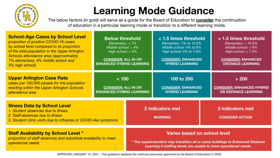 Learning Mode Guidance Graphic