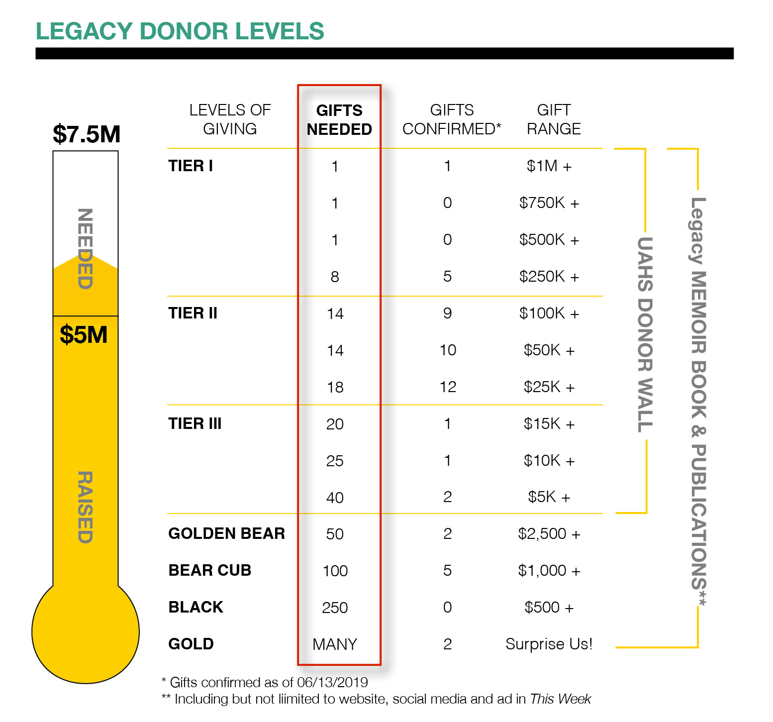 A graphic showing the Legacy donor levels and progress