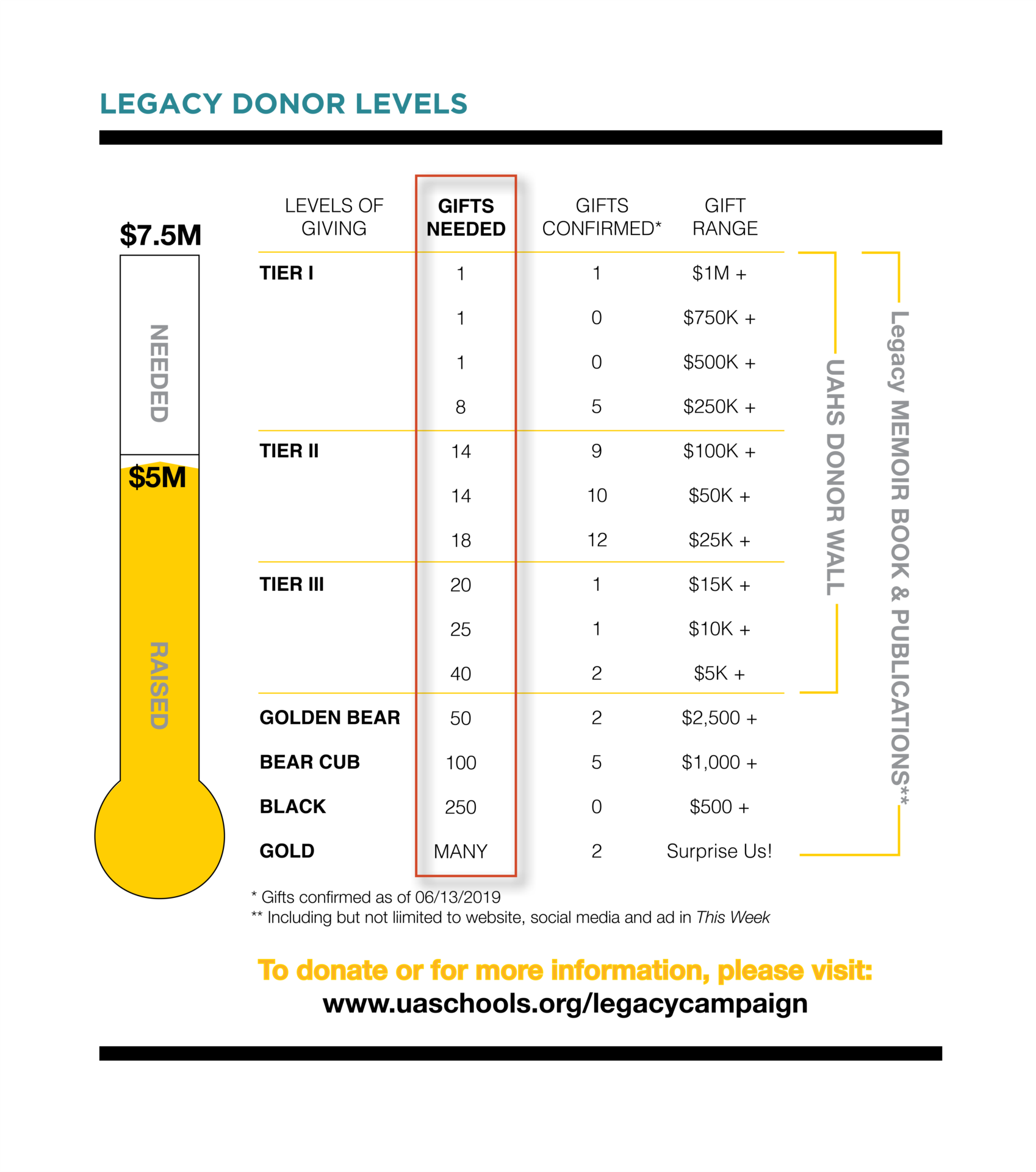 UA legacy donor levels and needs graphic